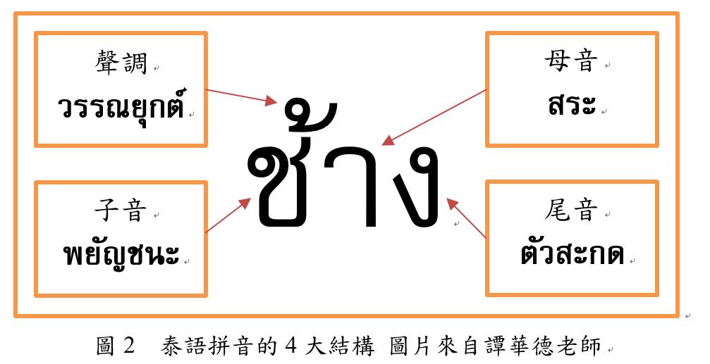 泰語 學習教材 教材分析